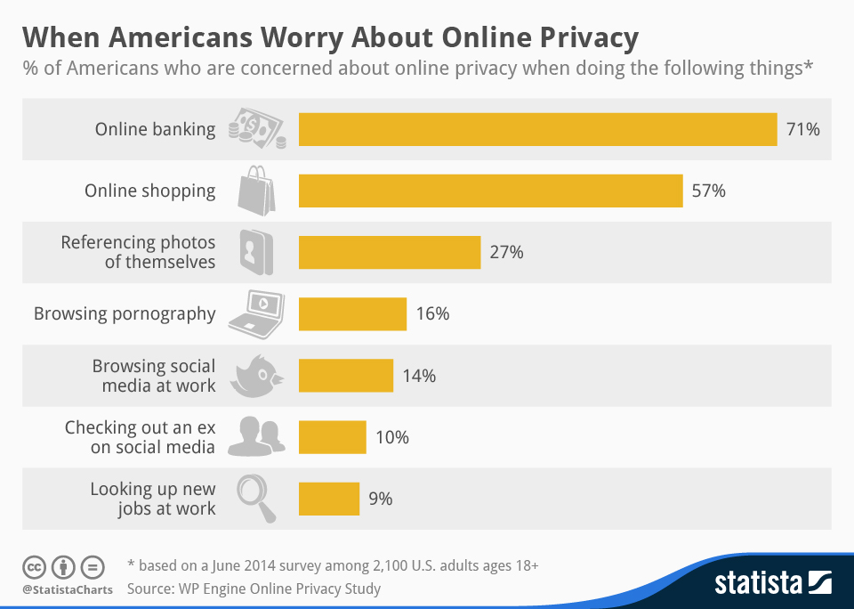 privacy on internet articles