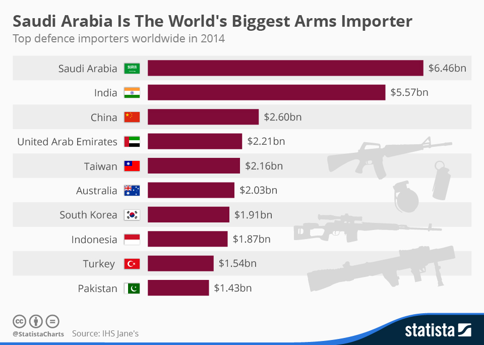 chartoftheday_3295_Saudi_Arabia_Has_Become_The_Worlds_Biggest_Arms_Importer_n