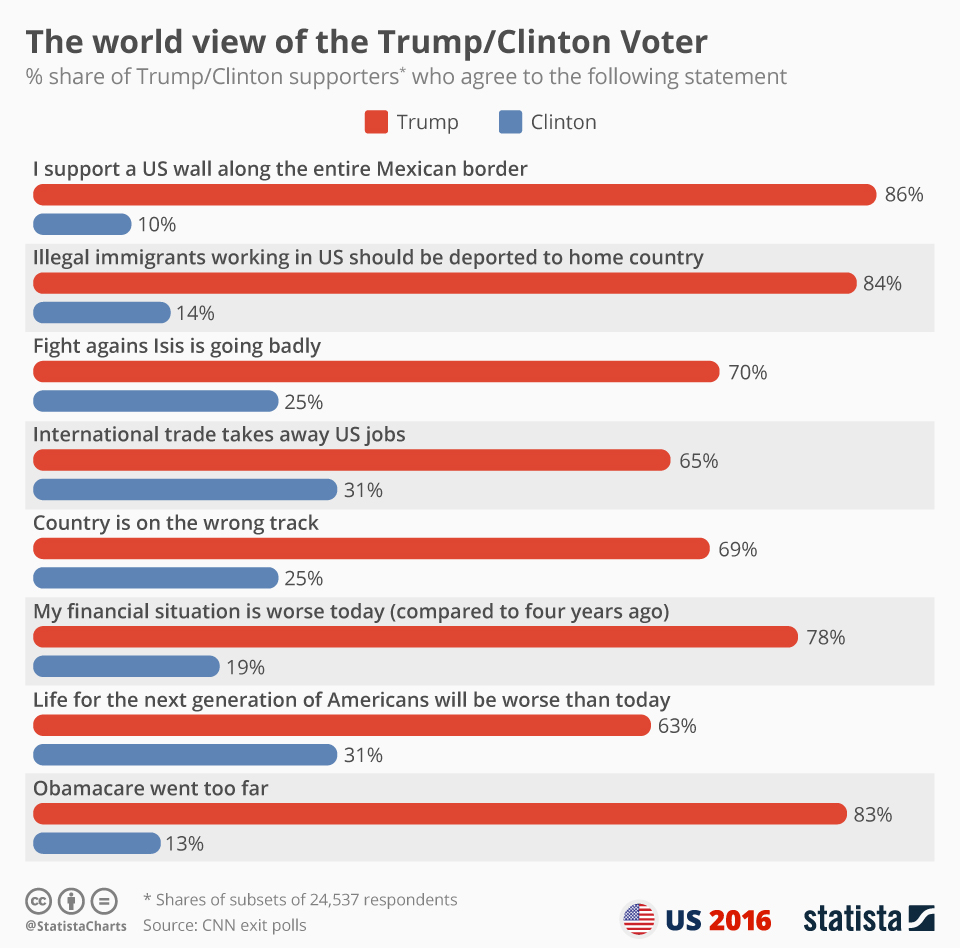 chartoftheday_6664_trump_clinton_disagreement_key_issues_n