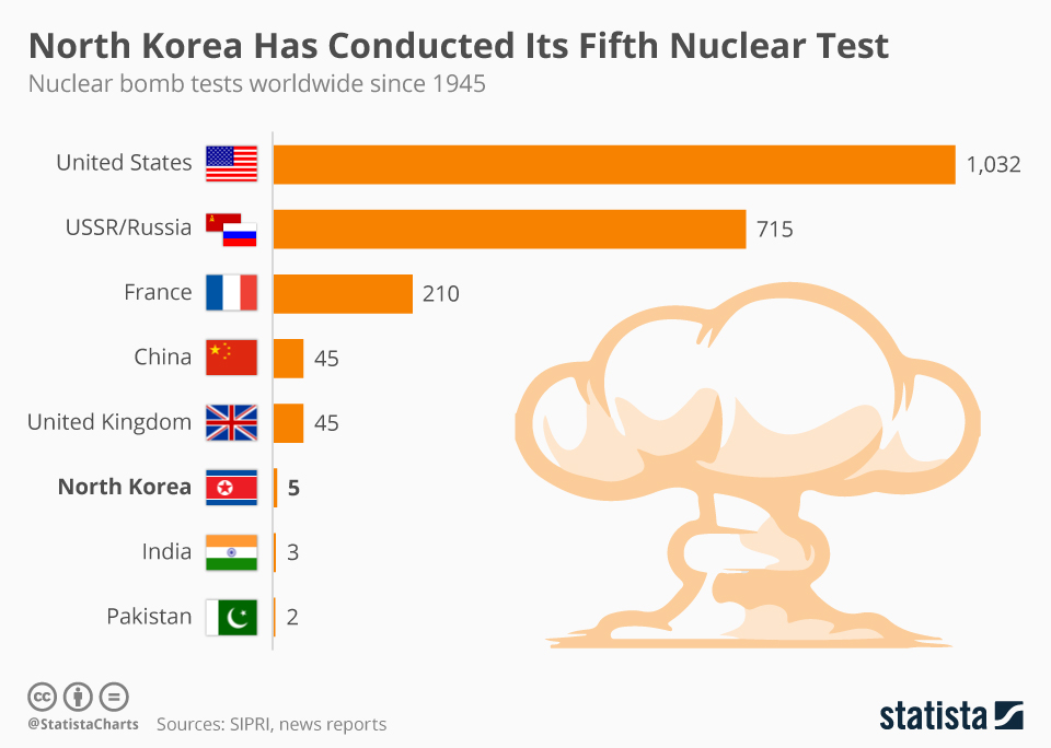 chartoftheday_900_number_of_nuclear_tests_conducted_since_1945_n